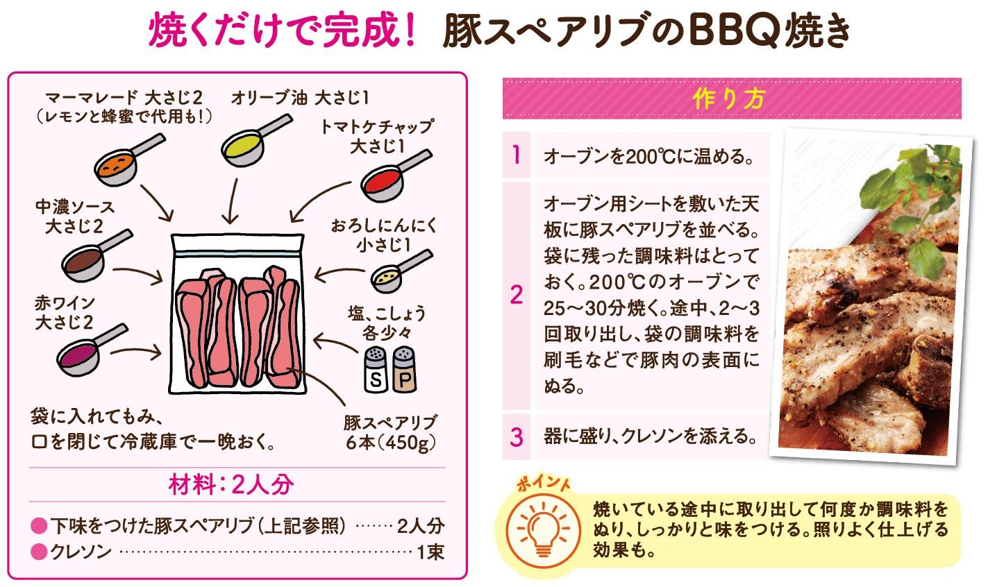 保存袋に入れるだけ!豚スペアリブのBBQ 焼きのレシピ